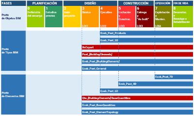 Organización general de la información del estándar